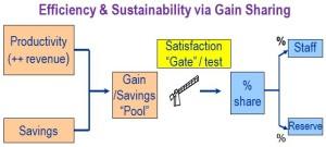 Gain Sharing diagram